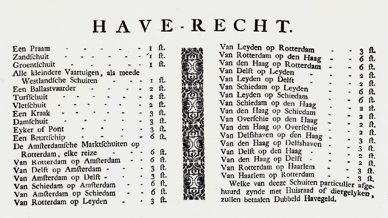 Overzicht van de kosten van het 'Have-recht' in Del<, 1796.